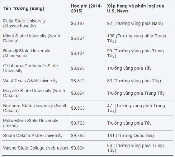 Danh sách 10 trường công lập có mức phí thấp nhất tại Mỹ