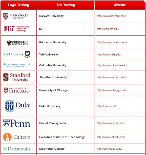 Danh sách các trường đại học của Mỹ